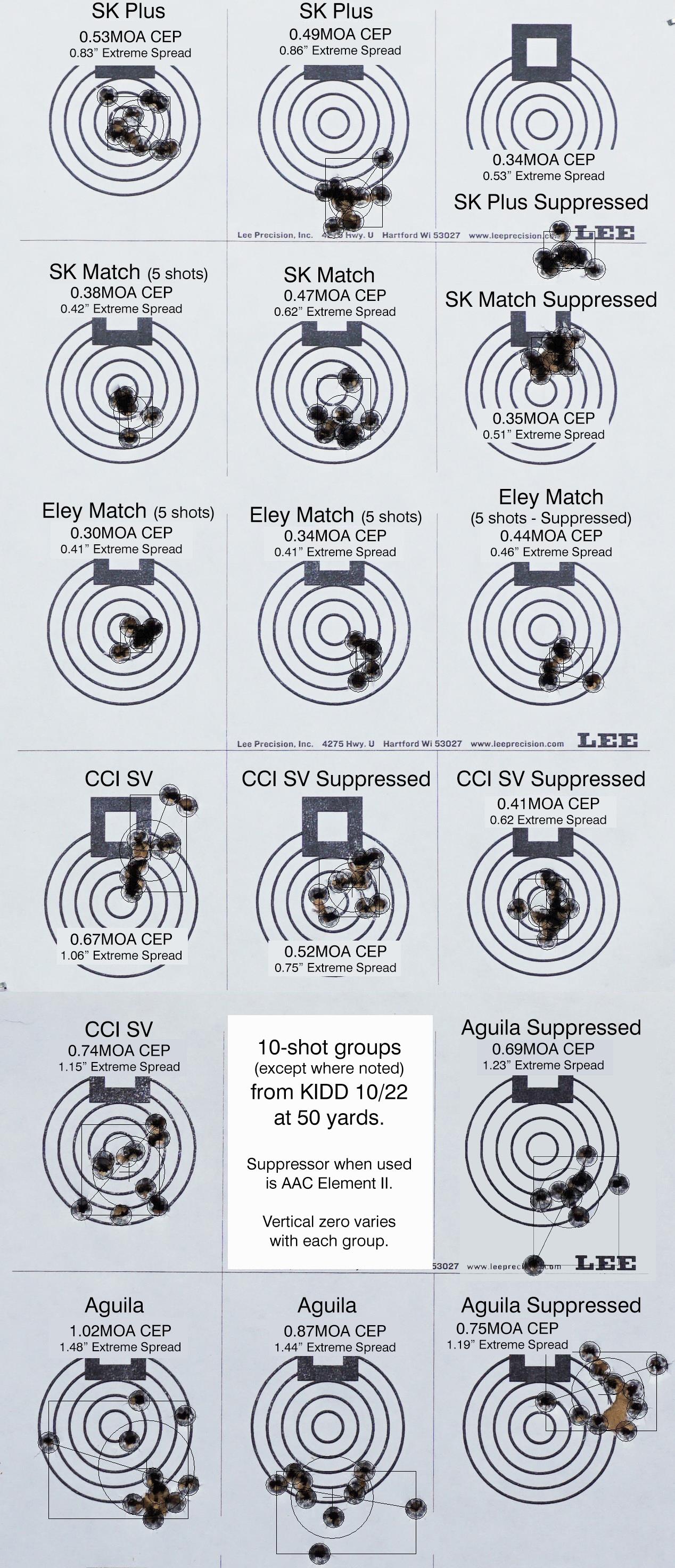 KIDD targets