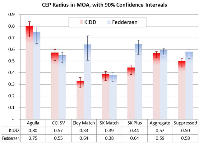 Precision of KIDD vs Feddersen rifles on different ammunition