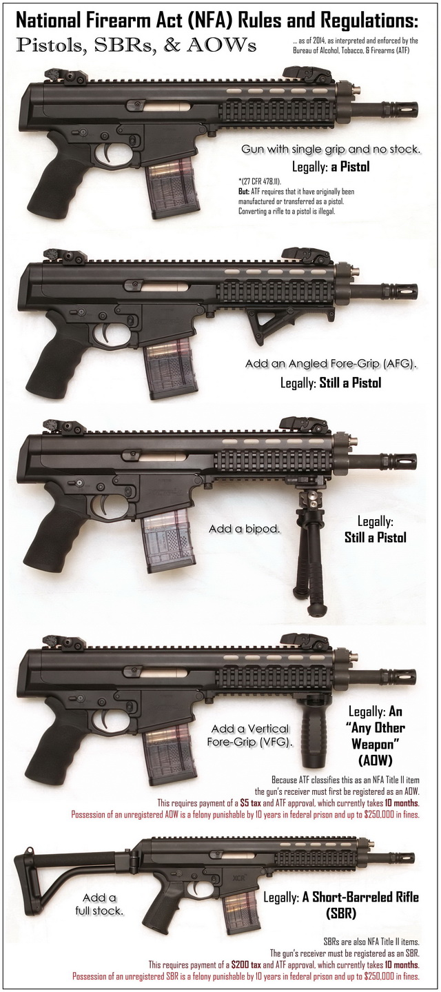 Infographic: NFA Rules on Pistols, AOW, and SBR